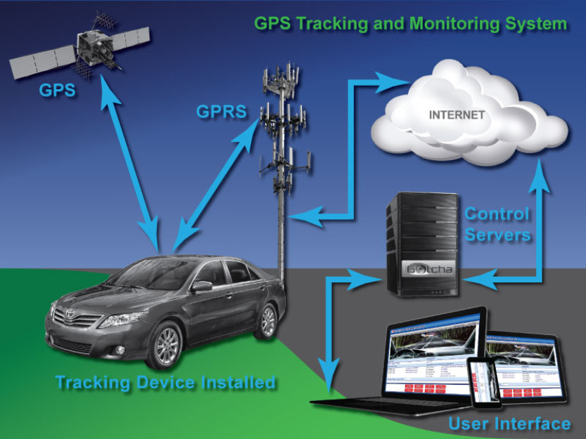 Sri Sai IT Solutions - GPS Vehicle Tracking System - GPS